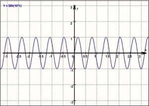Frequenz: 10 / Amplitude: 1