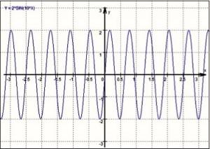 Frequenz: 10 / Amplitude: 2