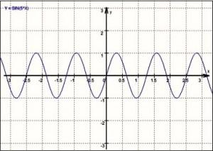 Frequenz: 5 / Amplitude: 1